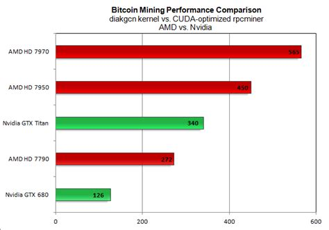 Bitcoin Mining Gpu by Amd Destroys Nvidia At Bitcoin Mining Can The Gap Be