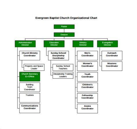 organization chart template free church organizational chart 14 free documents