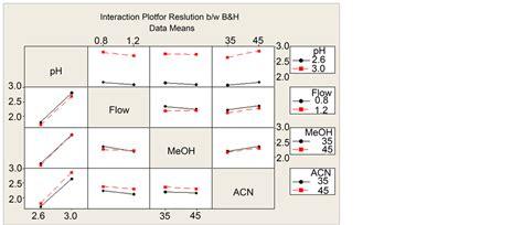 design expert overlay plot development and validation of amlodipine impurities in