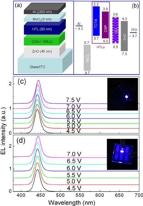 quantum dot light emitting diodes based on inorganic bright multicoloured light emitting diodes based on quantum dots 28 images high performance