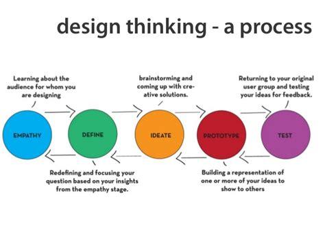 design thinking process exle design thinking a process