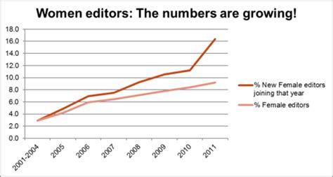 what percentage of women have c sections editor survey 2011 women editors meta