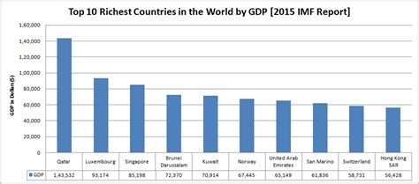 top 10 richest countries in the world by 2015 imf report
