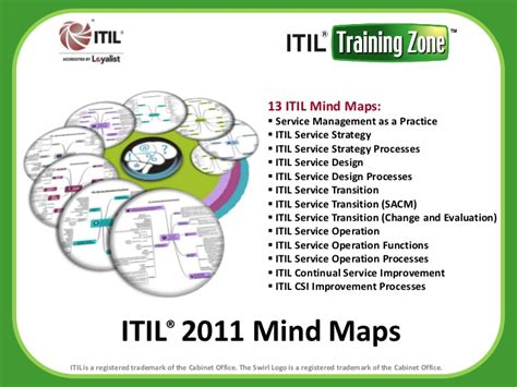 Cabinet Office Itil by Cabinet Office Itil
