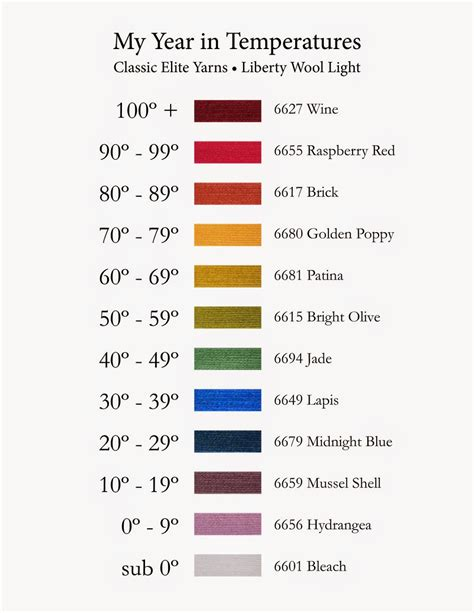 what temperature to wash colors 6 best images of weather temperature color chart weather