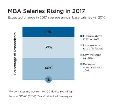 Average Salary Of Mba Graduate In Usa by Starting Salaries Expected To Rise For 2017 B School Grads