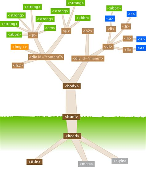 html tree an exle html tree structure by jonathan schofield of