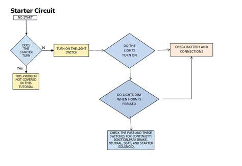 raymond forklift wiring diagrams wiring diagram schemes