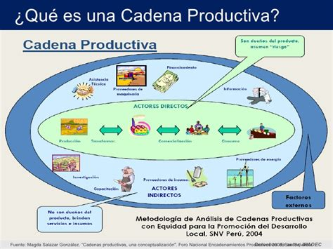 tipos de cadenas productivas en mexico cadenas de producci 243 n