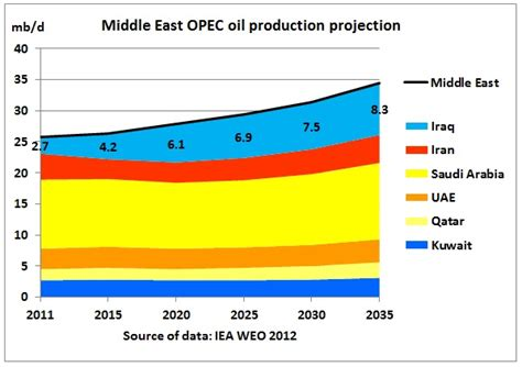 middle eastern oil l was the war in iraq justified