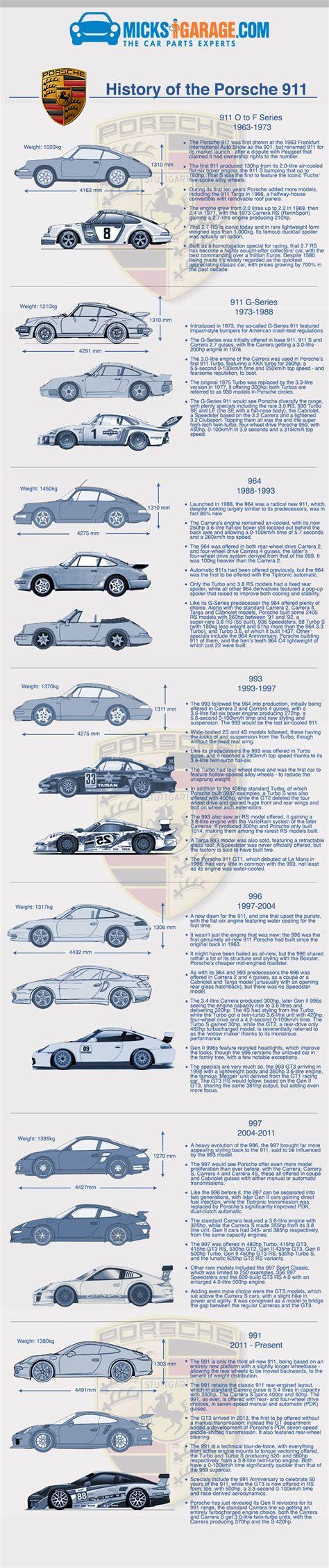 history of porsche infographic history of the porsche 911 micksgarage