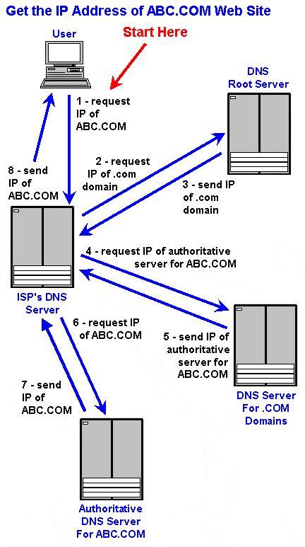 comptia network microsoft mta networking domain