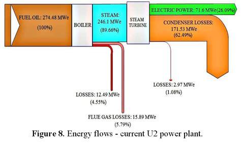 nuclear energy sankey diagram energy efficiency sankey diagrams