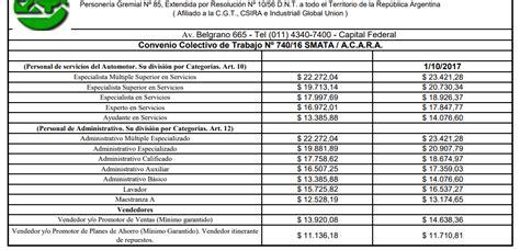 nueva escala salarial vigiladores privados 2016 nueva escala salarial para vigiladores 2015 html autos post
