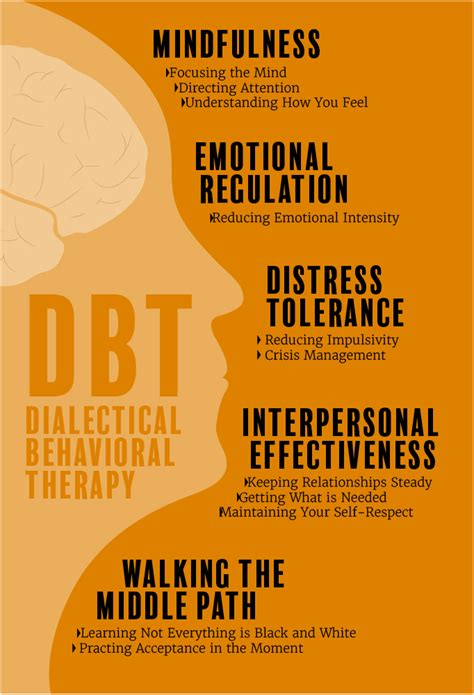 the dbt solution for emotional a proven program to the cycle of bingeing and out of books dbt residential treatment center for