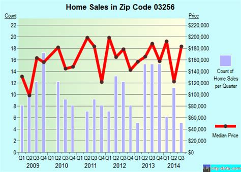 new hton nh zip code 03256 real estate home value