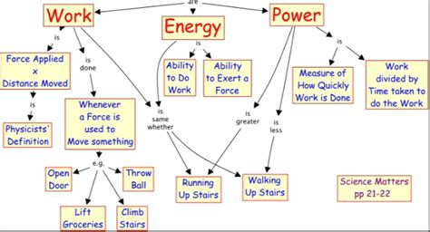 the simple physics of energy use books physics unit 6 work and energy physics and earth
