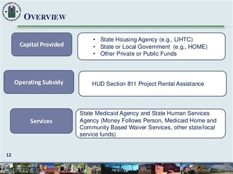 hud section 811 nacdd living in the community future focused on hcbs