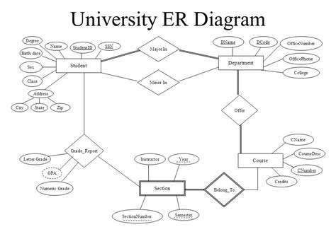 er diagram for college management erd diagram for tshirtmaker me