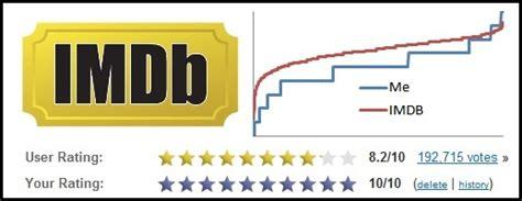 film romantis rating tertinggi imdb cinemath imdb ratings statistics collider