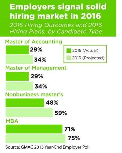 Number Of Mba Students In 2016 by 2016 Looks To Be Another Strong Year For Mba Seekers