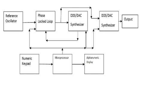 block diagram of frequency synthesizer the frequency synthesizer synthesizer design
