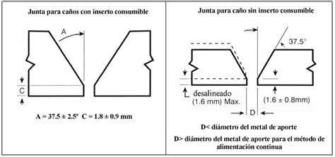 oscilacion soldadura departamento de instalaciones generalidades en