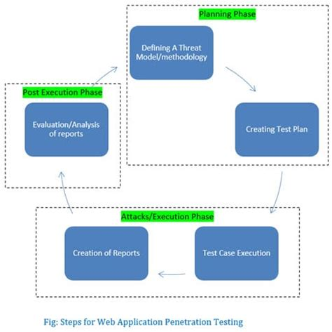 test web testing for web applications best
