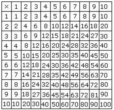 Table Definition Math by Maths Multiplication Table Laptuoso
