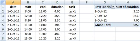 table hours excel pivot table grand total of hours user