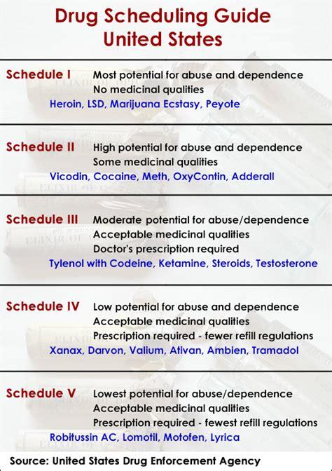 Methadone Detox Schedule by Timeline Of The Opioid Crisis Column Health