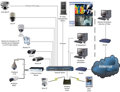 cctv system cctv security system in sri lanka our affordable