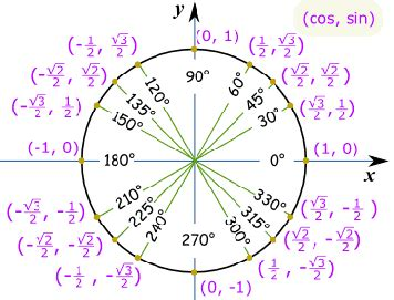 unit circle chart radians  degrees  calm  solve