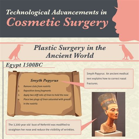 Most Important Cosmetic Surgery Advances In Past 5 Years Podcast by Infographic Technological Advancements In Cosmetic