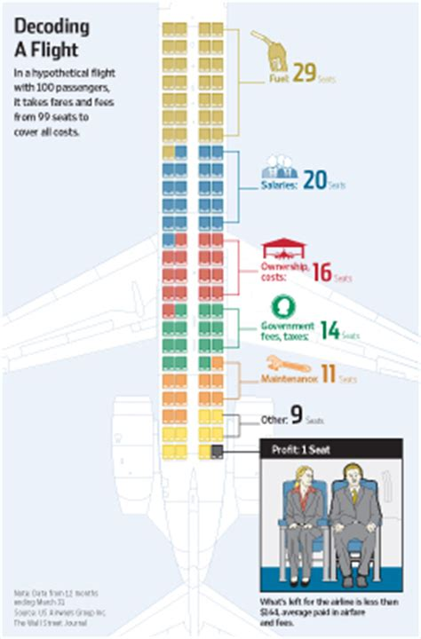 why airlines charge so much for in flight wifi and who how airlines spend your airfare wsj