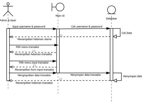 membuat sequence diagram pada staruml tugas 6 membuat use case dan sequence diagram pada