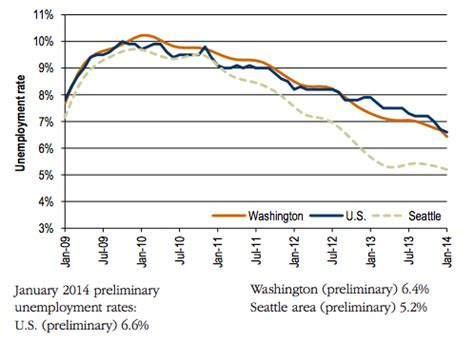 Seattle Mba Unemployment Rate by Chart Tech Industry Helps Washington State Reclaim
