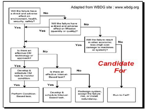 logic tree diagram logic tree diagram pictures to pin on pinsdaddy