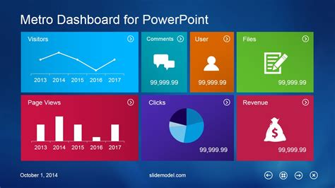 Powerpoint Dashboard Template metro dashboard powerpoint template slidemodel