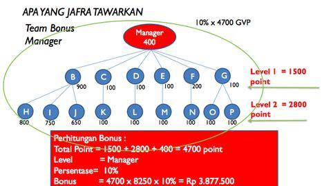 Harga Produk Jafra Clear Blemish Treatment profit benefit jafra