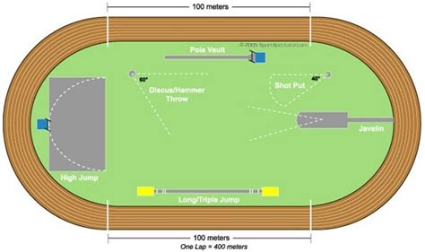 400m track diagram what is the standard track in athletics quora