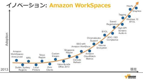 amazon workspaces aws black belt online seminar 2016 amazon workspaces