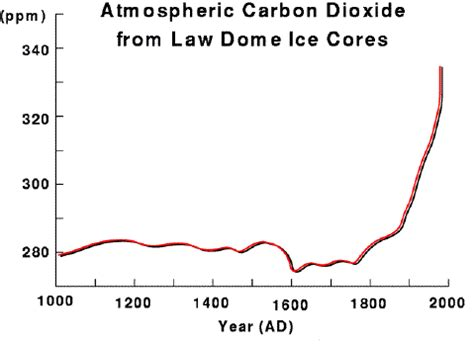 climate change new antarctic ice core data davies company ice cores carbon dioxide concentration and climate