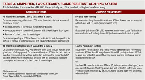 What To Wear To Work Occupational Health Safety Nfpa 70e Risk Assessment Template