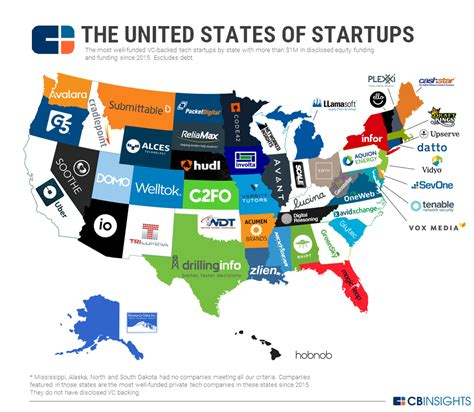 Top 25 Mba In United States by The United States Of Startups The Most Well Funded Tech