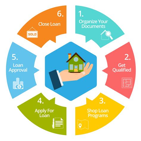 how to get a mortgage for a house best way to get a loan for a house 28 images how to get loans and low rates with