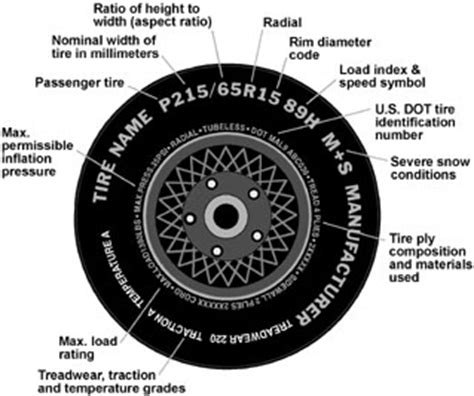 tire ratings  information