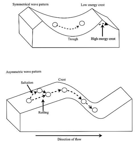 pattern formation asymmetry geology ripples in the rocks