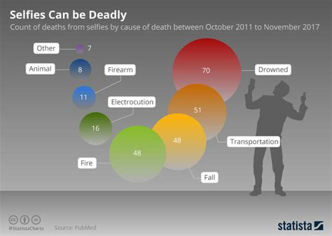 Can Be Deadly chart selfies can be deadly statista