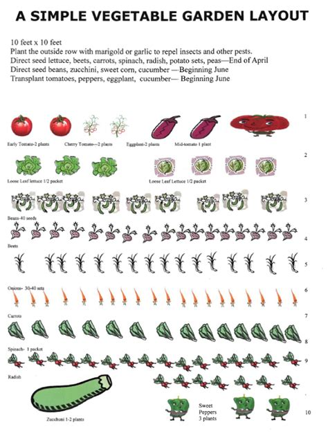 get all models vegetable garden layout template